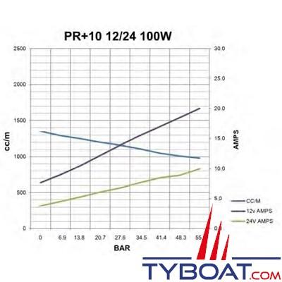 Hy-ProDrive - Pompe hydraulique réversible PR+10 24 - 24 Volts - 1,0 Litre/Minute