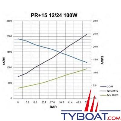 Hy-ProDrive - Pompe hydraulique réversible PR+15 12 - 12 Volts - 1,5 Litres/Minute