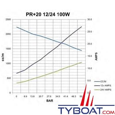 Hy-ProDrive - Pompe hydraulique réversible PR+20 12 - 12 Volts - 2 Litres/Minute