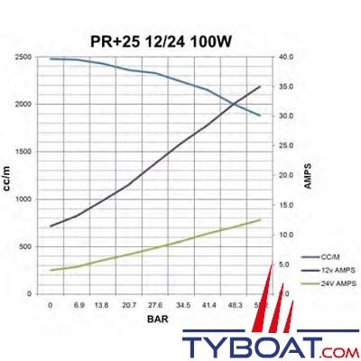 Hy-ProDrive - Pompe hydraulique réversible PR+25 24 - 24 Volts - 2,5 Litres/Minute