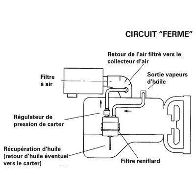 Parker Racor - Filtre reniflard CCV4500-08L - 283L/mn max.