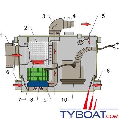 Pompe de relevage Vetus Sapro Sani Processeur 12V